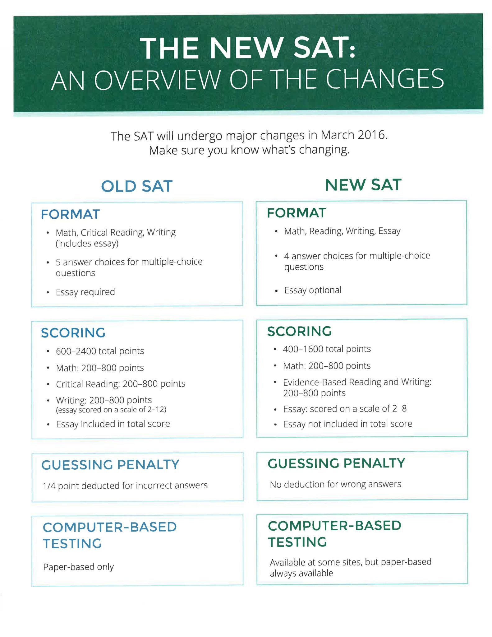 Changes-to-the-SAT
